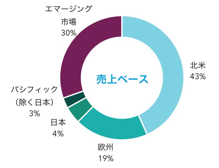 キャピタル世界株式ファンドの売上別の構成比率