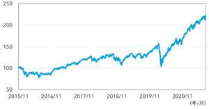 キャピタル世界株式ファンドのリターン