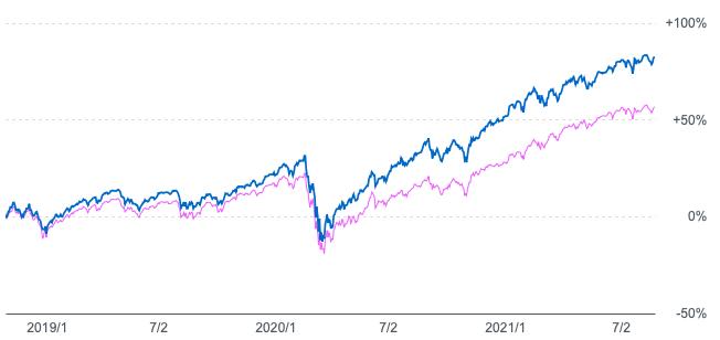 キャピタル世界株式ファンドとeMAXIS全世界株式の比較