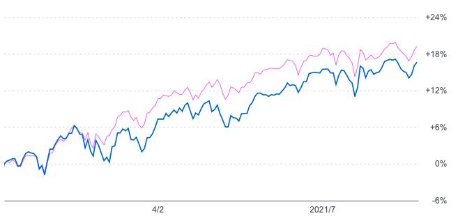 キャピタル世界株式ファンドとeMAXIS全世界との年初来の比較
