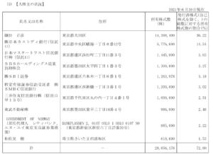 SBSホールディングスの株主構成