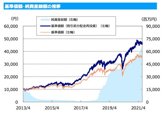 東京海上・ジャパン・オーナーズ株式オープンのチャート