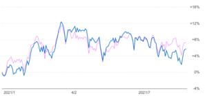 2021年以降のジャパンオーナーズとTOPIXの比較