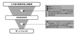 運用プロセス