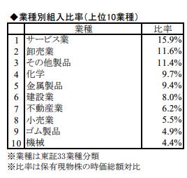 ◆業種別組入比率(上位10業種)