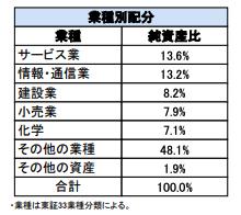 日本低位株ファンド