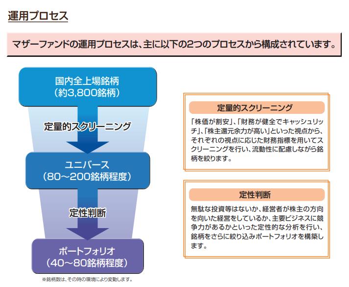 マザーファンドの運用プロセス