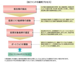 【当ファンドの運用プロセス】