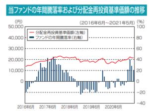 当ファンドの年間騰落率および分配金再投資基準価額の推移