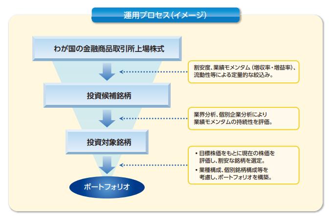 運用プロセス(イメージ)
