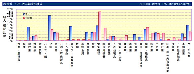 株式ポートフォリオの業種別構成