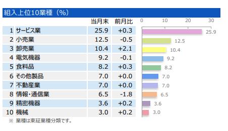 組⼊上位10業種(%)