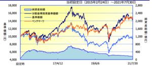 日本株発掘ファンド
