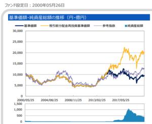 基準価額・純資産総額の推移(円・億円)