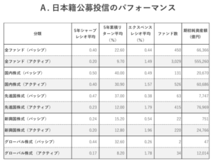 日本の投資信託のリターン