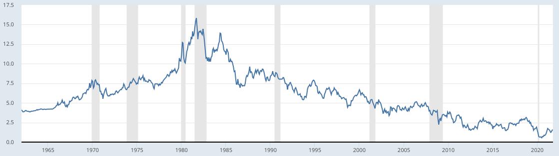 米国の10年債金利の推移