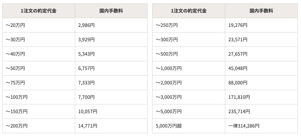 野村證券の電話取引の外国株取引の手数料