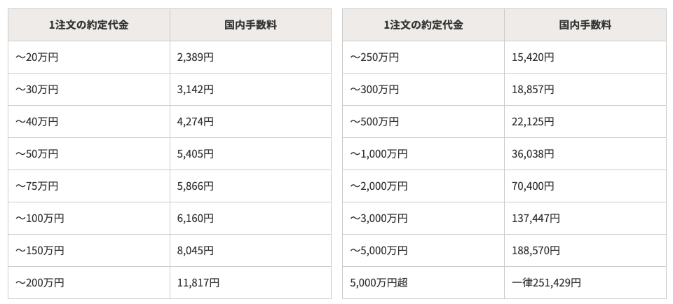 野村證券の外国株取引の手数料