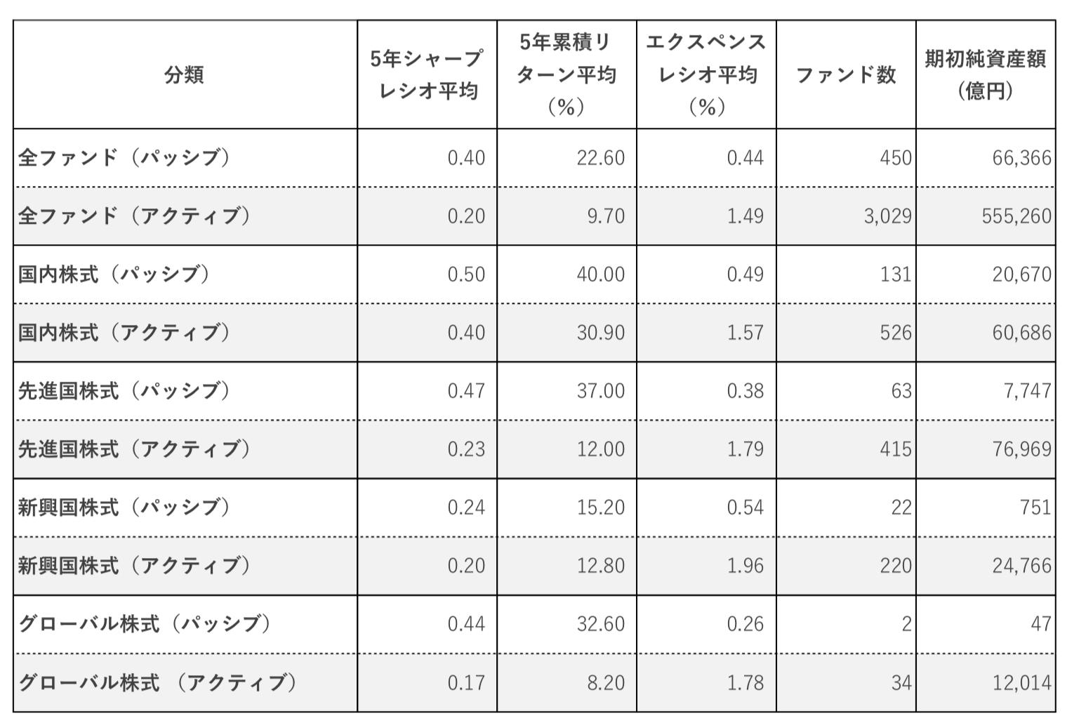 日本の低いアクティブ型投資信託の成績