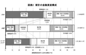 日米欧の金融資産の構成比率の比較