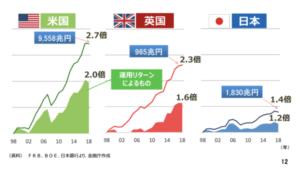 日欧米の資産の伸び