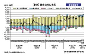 日本の経常収支の推移