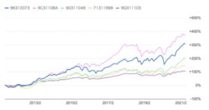 独立系投資信託のリターンの比較
