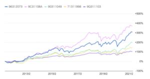 ひふみ投信のリターンとTOPIXの比較