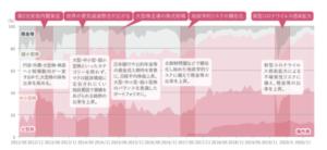 ひふみ投信の規模別の株式構成比率