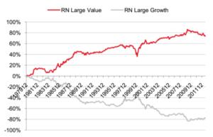 グロース株とバリュー株のリターンの比較