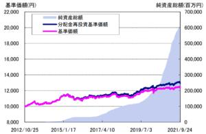 投資のソムリエの基準価格