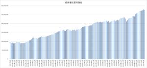 投資信託の運用残高の推移
